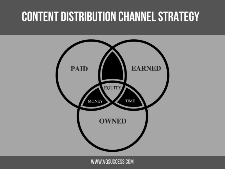 Content Distribution Channel Strategy