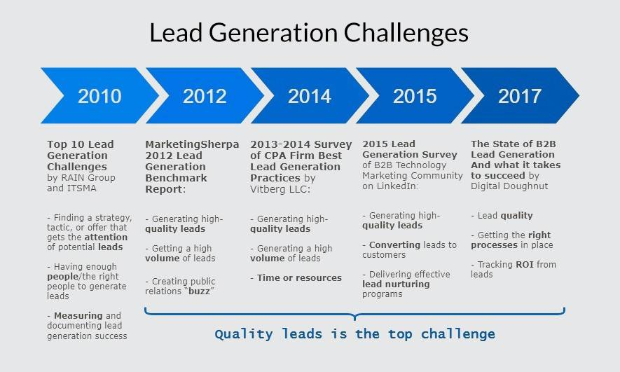 Digital Content Marketing Agency for Lead Generation