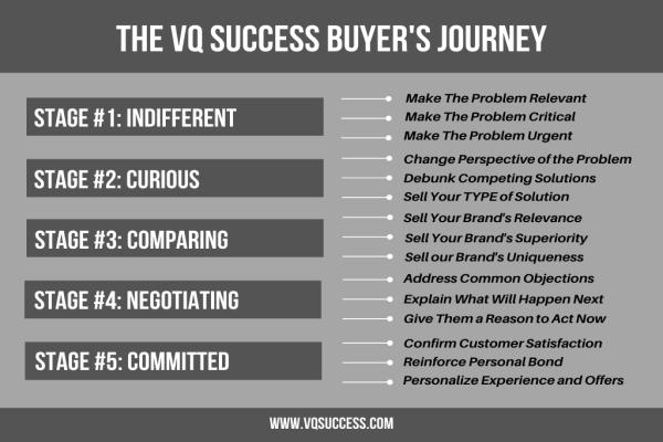 Buyers Journey vs Customer Journey